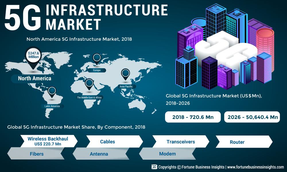 5G Infrastructure Market: How the Business Will Grow in 2025? Prominent Players: AT &T, Verizon Ltd., Corning, Fujikura.co, Hewlett Packard Enterprise (HPE), Belden, Intel Corporations, Ericsson, Qualcomm Technologies, Huawei Technologies Co., Samsung Electronics