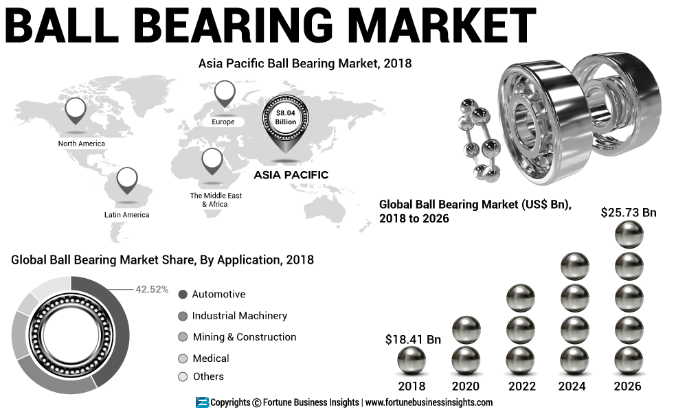 Ball Bearing Market 2019: Top Key Players, Size Estimation, Industry Share, Business Analysis 2019 and Growth Forecast to 2026