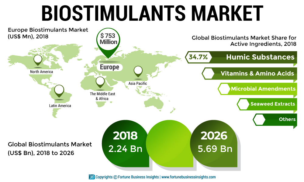 Biostimulants Market 2019: Industry Analysis by Active Ingredients, by Source, by Application, by Crop, by Geography upto 2026