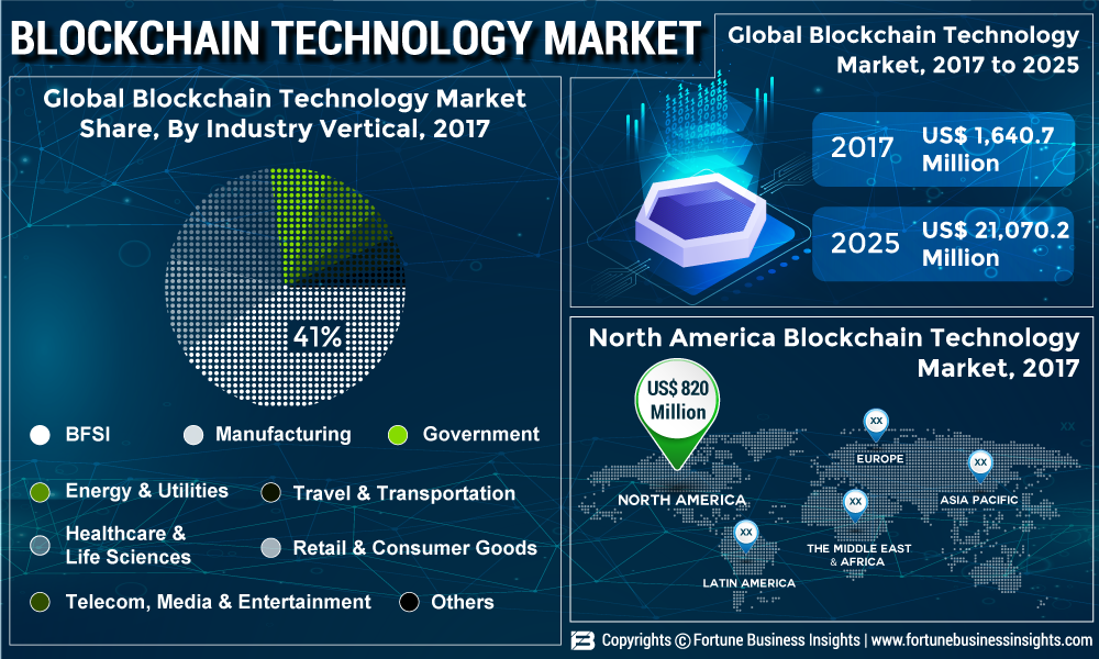 Blockchain Technology Market 2019 – Business Revenue, Future Growth, Top Key Players, Trends Plans, Business Opportunities, Industry Share, Global Size Analysis by Forecast to 2026
