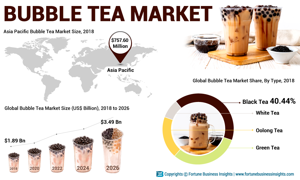 Bubble Tea Market Analysis 2019 Global Industry Forecast to 2026: By Size, Growth, Trends, Share, And Regional Forecast