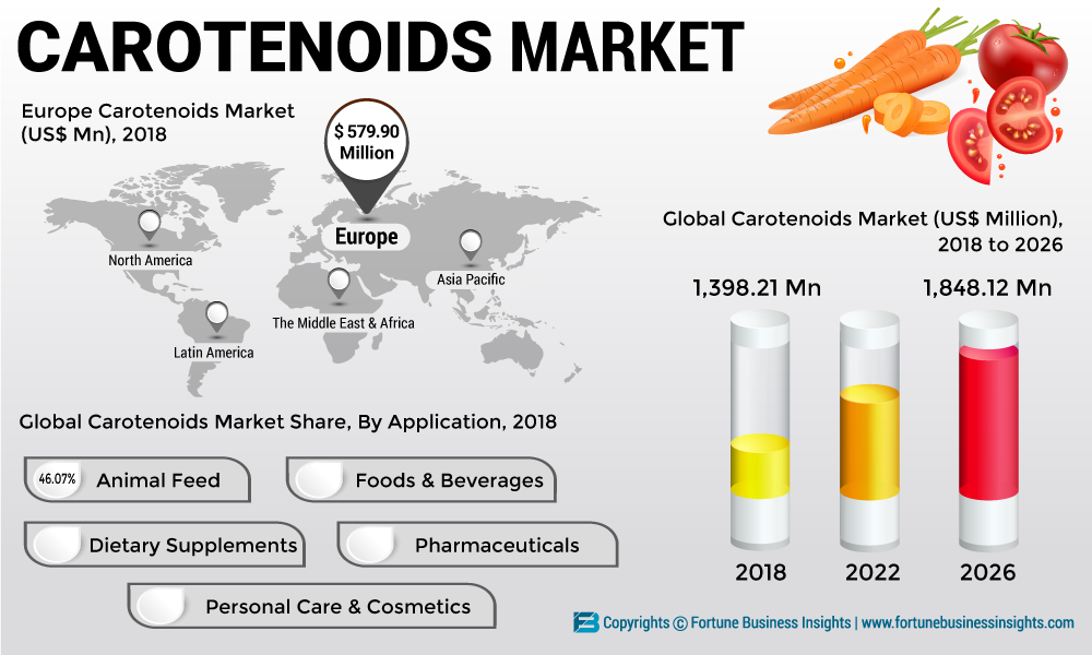 Carotenoids Market 2019: Global Report, Trends, Industry Analysis, Size Forecast up to 2026