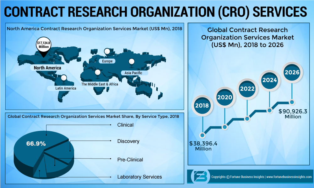 Contract Research Organization Market Size, Share and Global Analysis By Key Trend Forecast by 2026