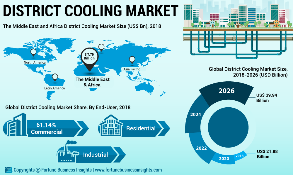 District Cooling Market 2019 Top Leading Countries, Companies, Consumption, Drivers, Trends,Key Findings, Regional Analysis, Forces Analysis, Revenue, Challenges and Global Forecast 2026