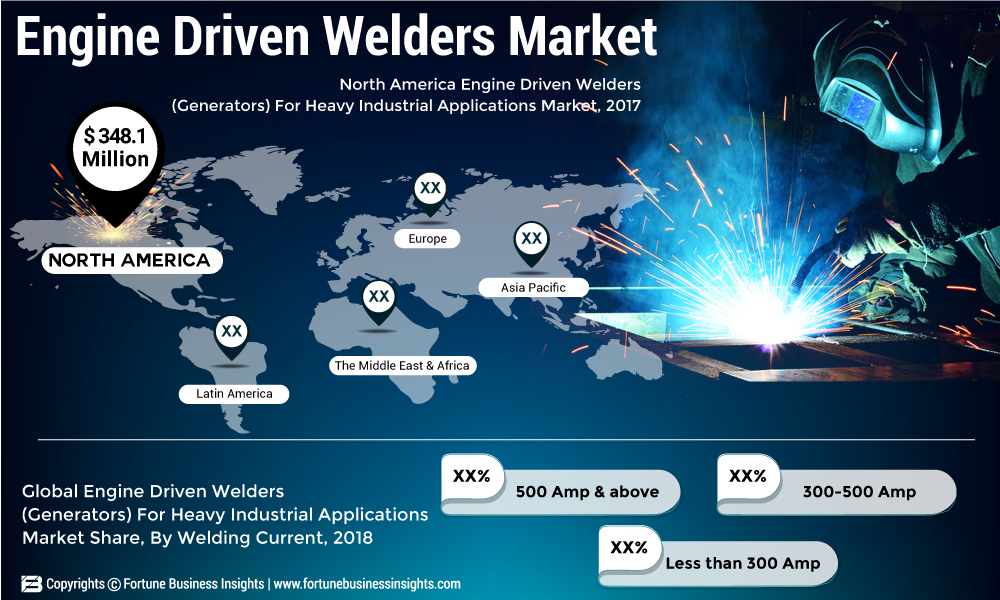 Engine Driven Welders Market 2019 Size & Share, Growth, Scope, Challenges, Key Players, Overview and Forecast to 2026