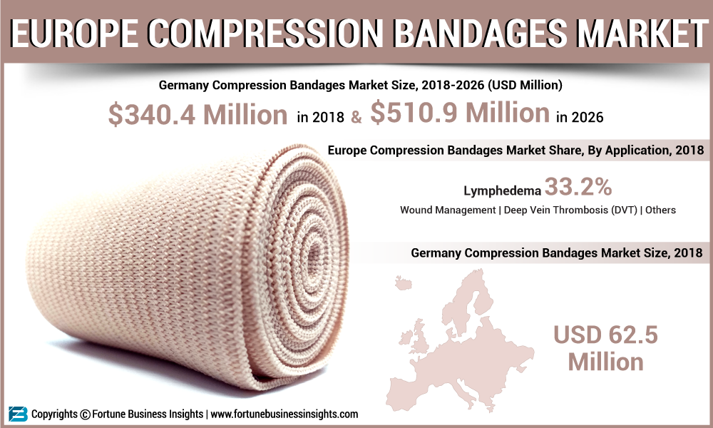 Growth Dynamics on Europe Compression Bandages Market 2019-2026| Key Players: Essity, Paul Hartmann AG, Smith & Nephew, Mölnlycke Health Care DACH and more