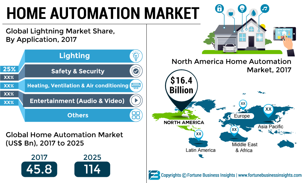 Home Automation Market 2019 - By Supply Demand Scenario, Application, By Region, Pricing Analysis, Opportunities and Forecast 2026