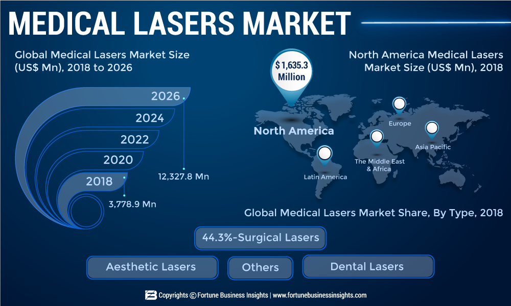 Medical Lasers Market to Witness at Astounding 15.9% CAGR Driven by the Escalating Demand for Non-invasive Procedures