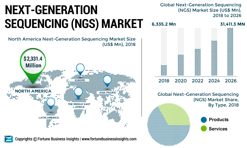 Next-Generation Sequencing Market Impressive Growth, Share, Size, Top Key Players Research by 2026