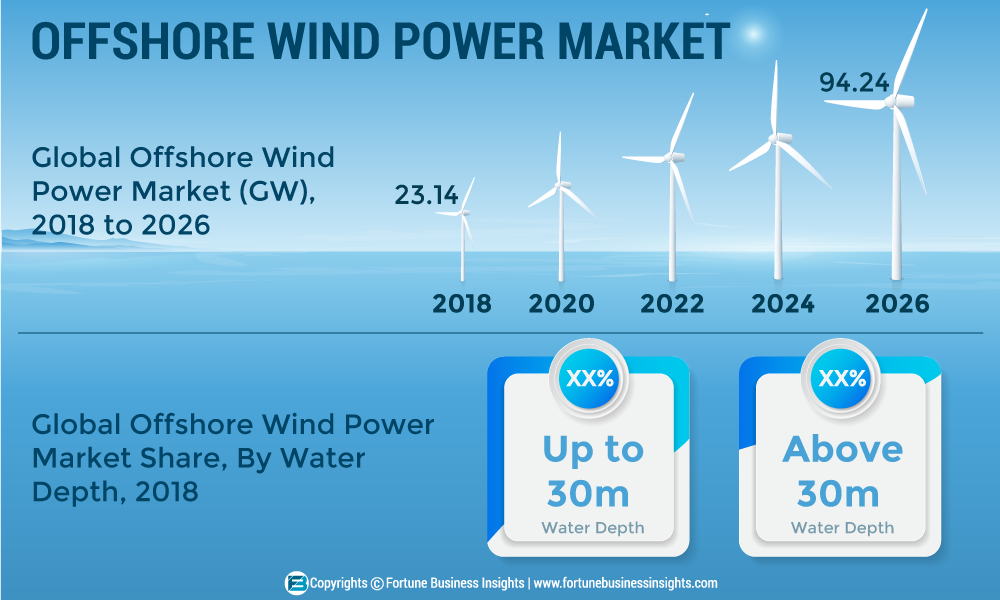 Offshore Wind Power Market 2019- Global Industry Trends, Size, Share, Statistics, Competition Strategies, Application, Region and Analysis 2026