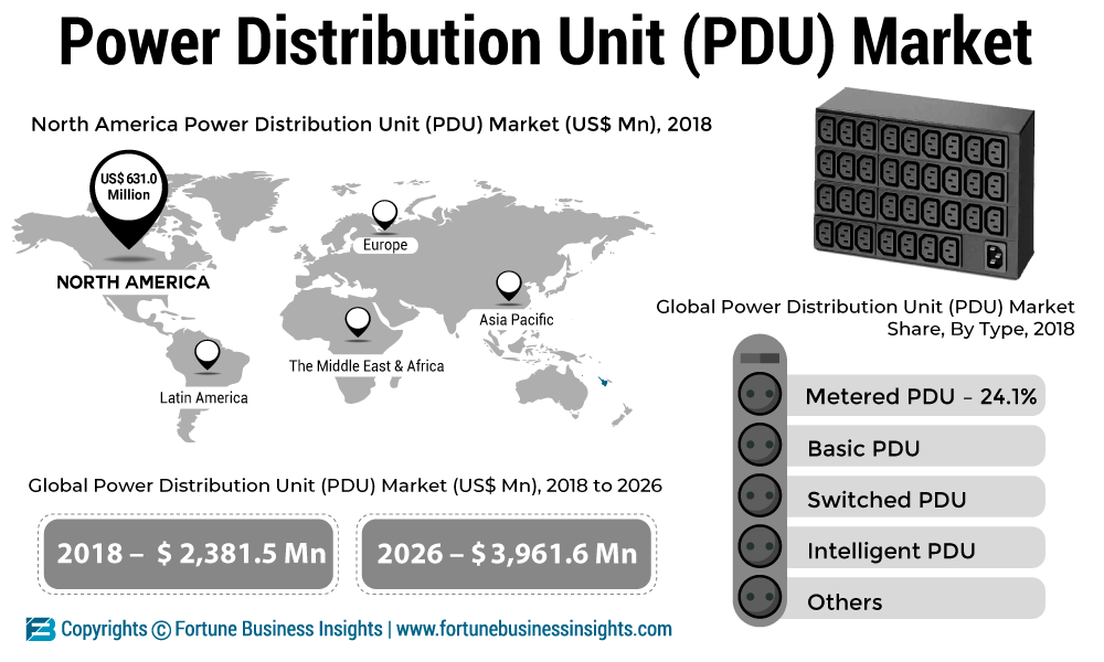 Power Distribution Unit Market 2019 Movements by Trend Analysis, Growth Status and Revenue Expectation Forecast to 2026