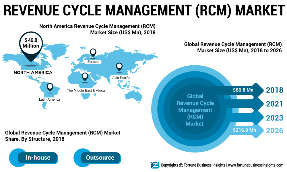 Revenue Cycle Management Market 2019 Industry Overview from 2019-2025