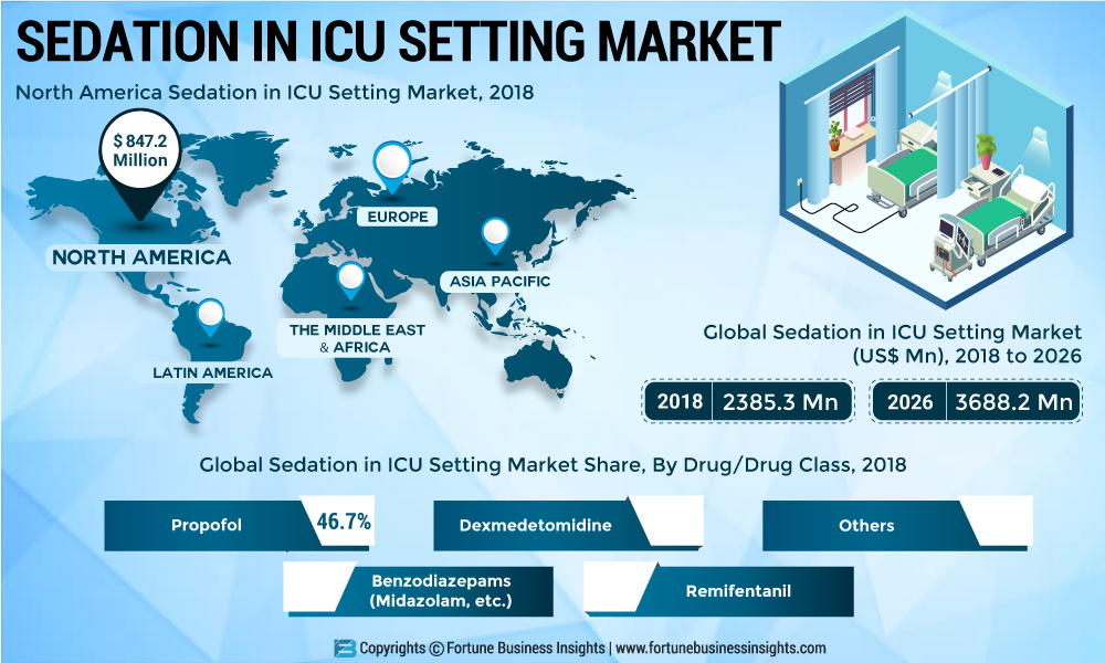 Sedation in ICU Setting Market 2019 Industry Size, Growth Factors, Top Leaders and Historical Analysis Forecast by 2026