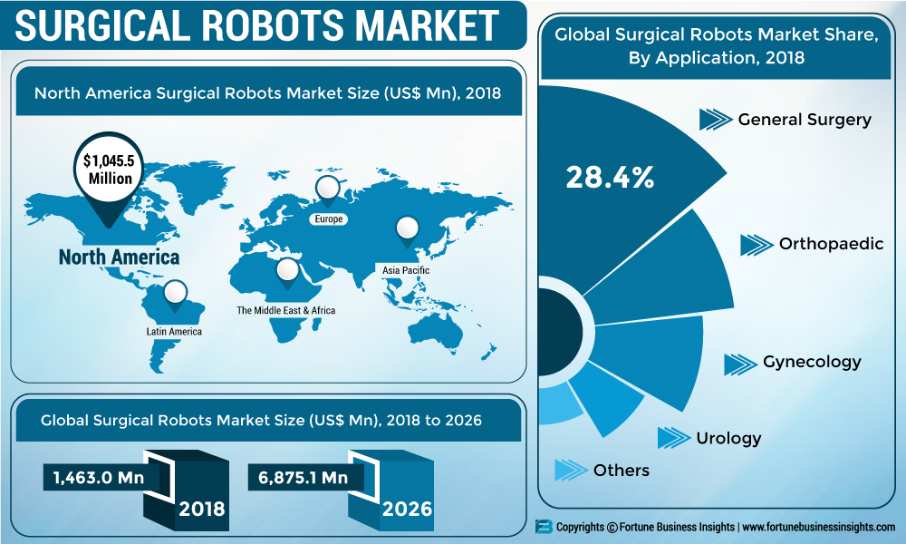 Global Surgical Robots Market 2019: Industry Size & Share, Business Strategies, Growth Analysis, Segments, Revenue