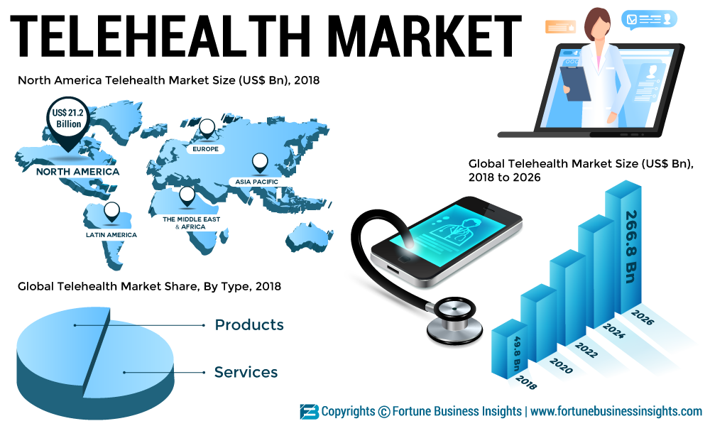 Telehealth Market 2019 MRFR shares Gross Margin Analysis, Development Status, Sales Revenue, Upcoming Trends and Potential of the Industry by 2026