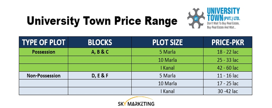 University Town Price Range