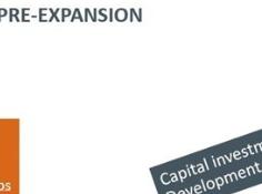 Capstone Q3 2019 Results, Near-Term Organic Growth