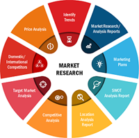Clinical Intelligence Market to 2027 By Top Leading Players: eClinicalWorks, Greenway Health, LLC,  Allscripts, NXGN Management, LLC