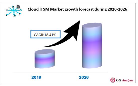 Cloud ITSM Market se