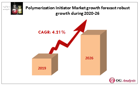 Polymerization Initi
