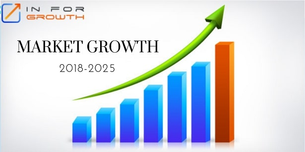 Pain Management Market Size 2019-26 Industry Insight and Worldwide Demand by Customer, Revenue and Sales status