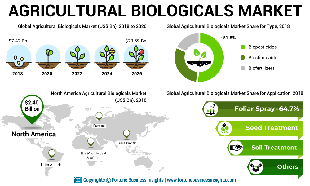 Agricultural Biologicals Market Analysis – Opportunities, Revenue, Demand Forecast To 2026