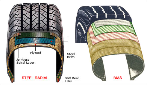 Bias Tire Market Share, Size 2019| Emerging Rapidly with Global Latest Trends, Growth, Revenue, Demand and Forecast to 2024