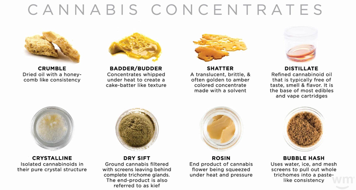 Cannabis Concentrate Market 2019 Research Globally by Top key Industry, Revenue, Growth, Size, Trend and Assessment to 2024