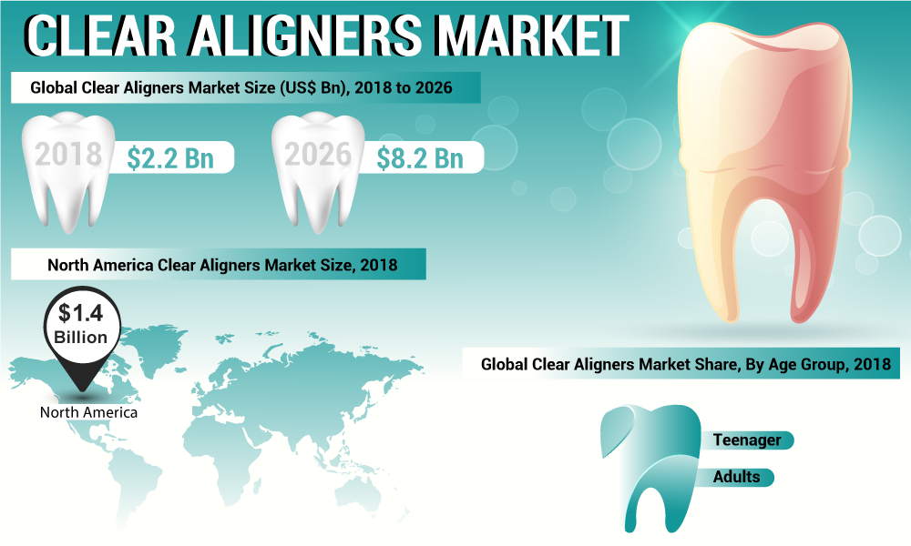Clear Aligners Market Global Insights, Industry Outlook, Regional Analysis, Opportunities Forecast till 2026