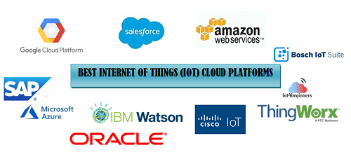 Cloud Platforms for Internet of Things (IoT) Industry: Future Demands, Market Trends and Key Manufacturers Analysis