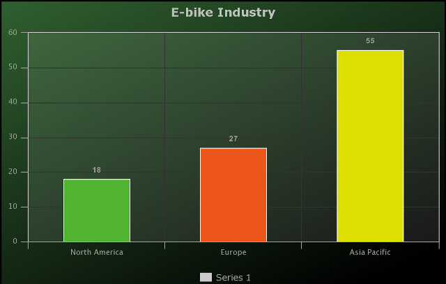 E-bike Market 2018 Present Scenario on Growth Analysis and High Demand to 2025