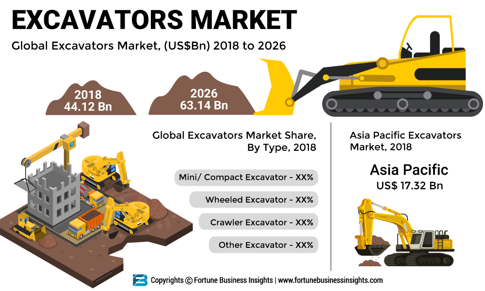 Excavators Market 2019 Global Market Size, Growth, Share, Demand, Trends, Competitive Landscape and Forecasts to 2026