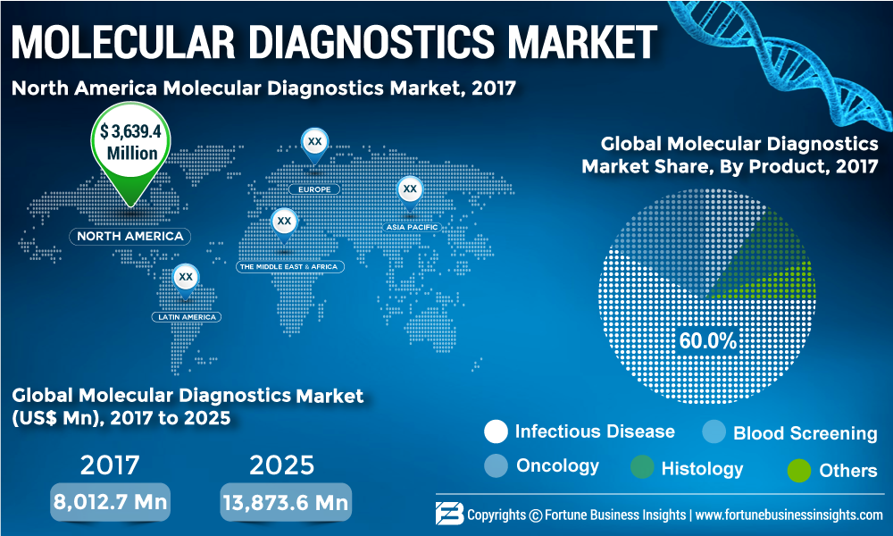 Why the Molecular Diagnostics Market is set to explode? Top Companies: BioMérieux SA., BD Danaher Corporation, Grifols, Hologic Inc., Novartis AG, QIAGEN, Siemens Healthcare GmbH