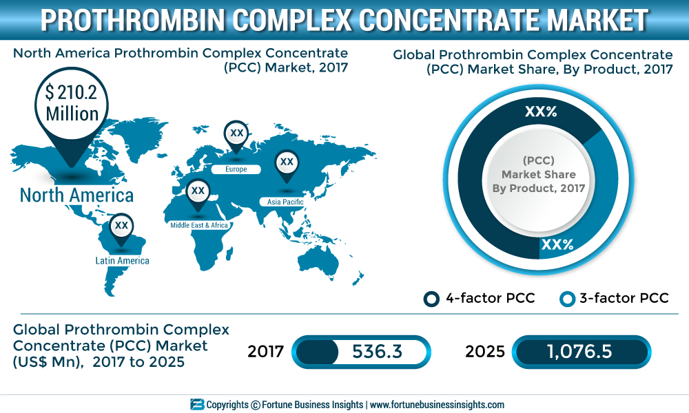 Prothrombin Complex Concentrate (PCC) Market 2019 | Comprehensive Analysis by Top Key Players with Size, Share, Trends and Forecast till 2026