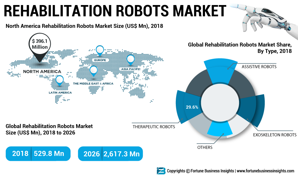 Rehabilitation Robots Market Size, Share and Global Trend by Top Key Manufactures | Cyberdyne Inc., BIONIK, Inc., Hocoma AG and more