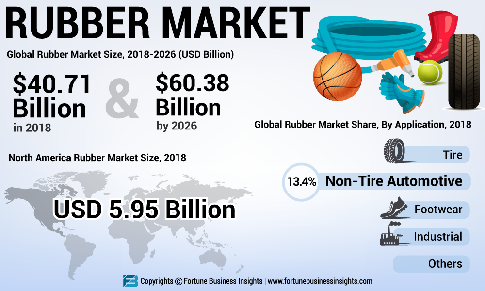 Rubber Market Worth by Top International Players USD 60.38 Billion by 2026| Fortune Business Insights