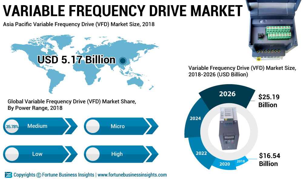 Variable Frequency Drive Market 2019 Global Market Growth, Size, Share, Demand, Trends and Forecasts to 2026