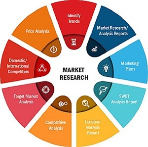 Bioinformatics Services Market Research Explores The Key Success Factors, And Business Opportunities Including Key Players Forecast Till 2027