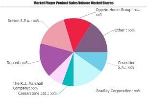 Casting Polymer Market SWOT Analysis by Key Players: Cosentino, Bradley, Caesarstone