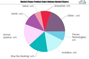 Airline Reservation Systems Market May Set New Growth| Airmax systems, ANIXE, Sabre