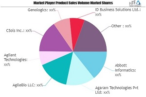 Healthcare Lab Informatics Market May Set New Growth Story | Abbott Informatics, Agaram Technologies, AgileBio