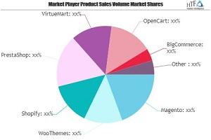 Food E-Commerce Market May See a Big Move   Amazon, JD, Walmart