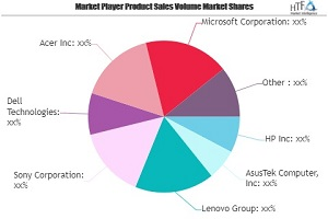 2 in 1 Laptops Market Aims to Expand at Double-Digit Growth Rate