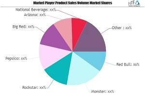 Sports & Energy Drinks Market Seeking Excellent Growth | Red Bull, Monster, Rockstar