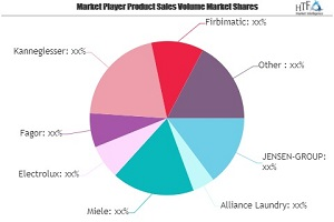 Medical Polymers Market SWOT Analysis by Key Players: Alliance Laundry, Miele, Electrolux