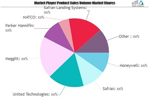 Aircaft Brakes Market Revenue Sizing Outlook Appears Bright
