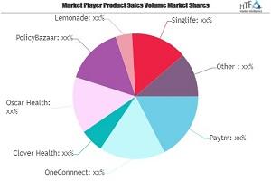 FinTech in Insurance Market Next Big Thing | Major Giants Next Insurance, OneConnnect, Clover Health