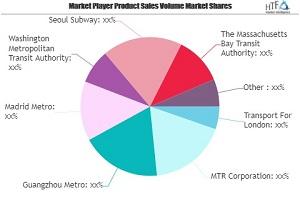 Public Transport Market SWOT Analysis by Key Players: Transport For London, MTR, Guangzhou Metro