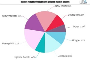 Website Monitoring Services Market May See a Big Move | Google, Jetpack, Uptime