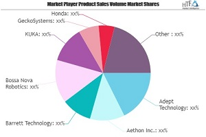 Analyst: Mobile Robotics Market Companies Have Room for Growth